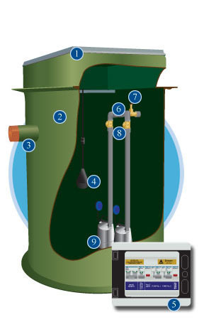 dual dirty water pumping station illustration