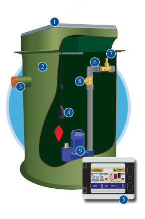 sewage pumping station illustration